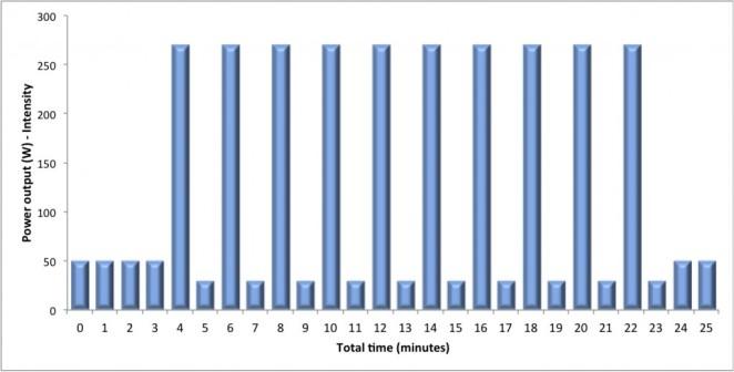 hiit-protocol-bar-chart-1024x520